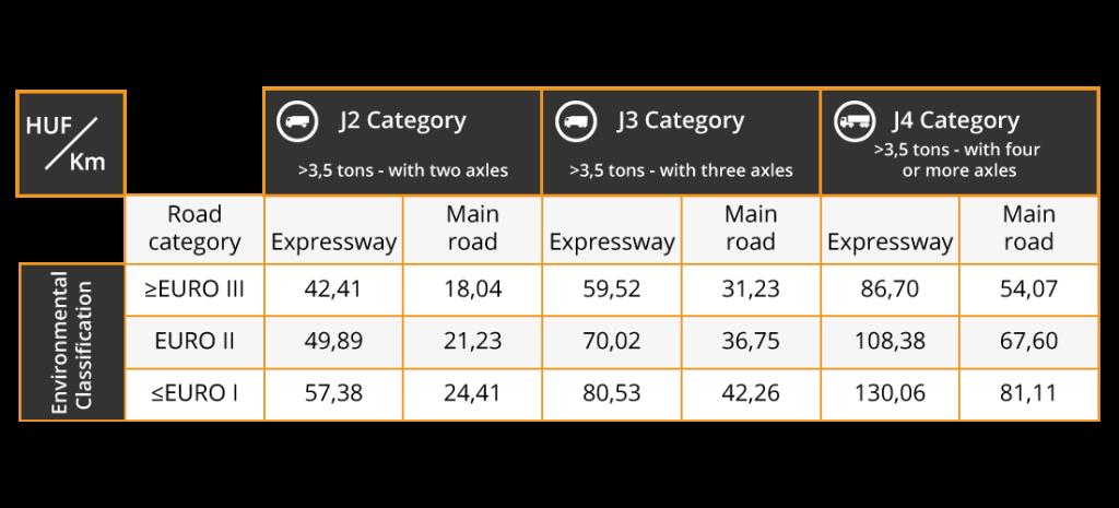 Categorii vehicule care platesc taxa hu-go