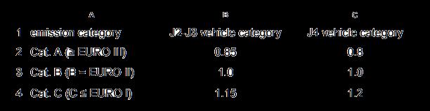 tabel emisii transp