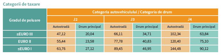 categorii taxare in functie de gradul de poluare