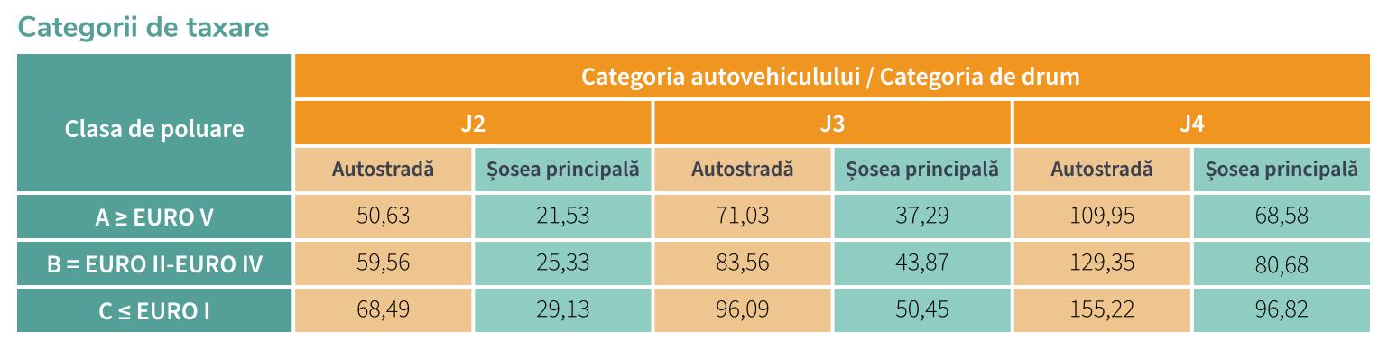 Categorii de taxare 2021
